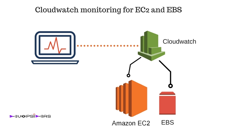 Cloudwatch feature image
