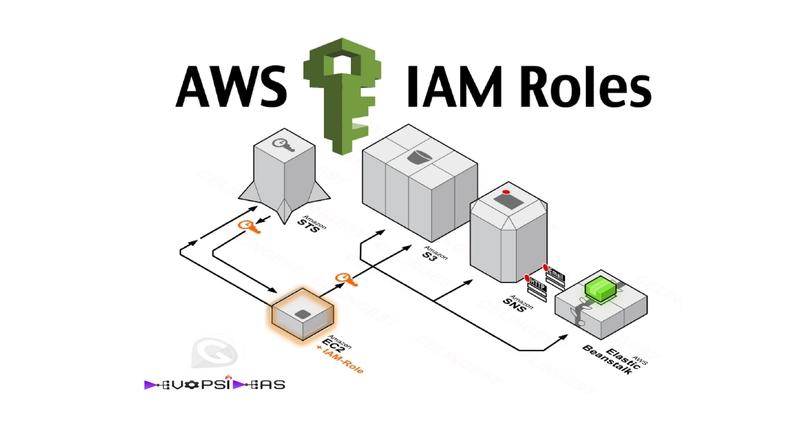 IAM EC2 Role