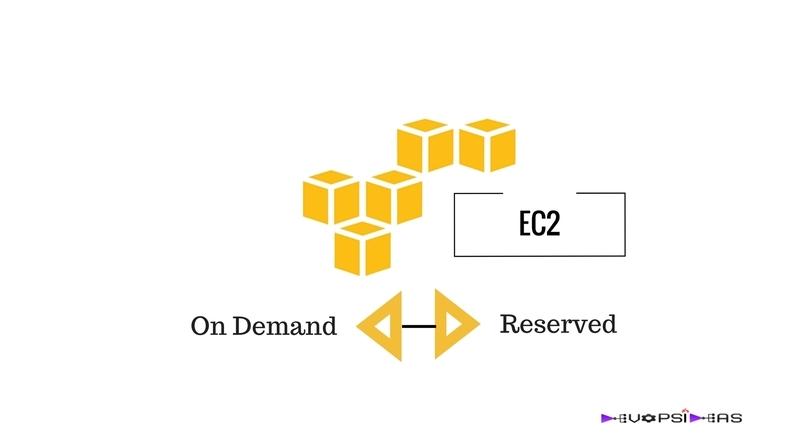 EC2 - On Demand Vs Reserved