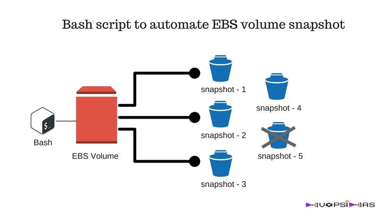 automate EBS volume snapshot