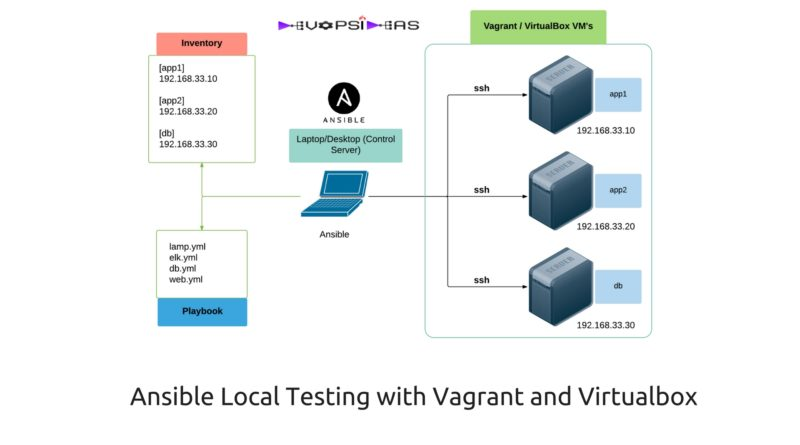 Ansible local testing
