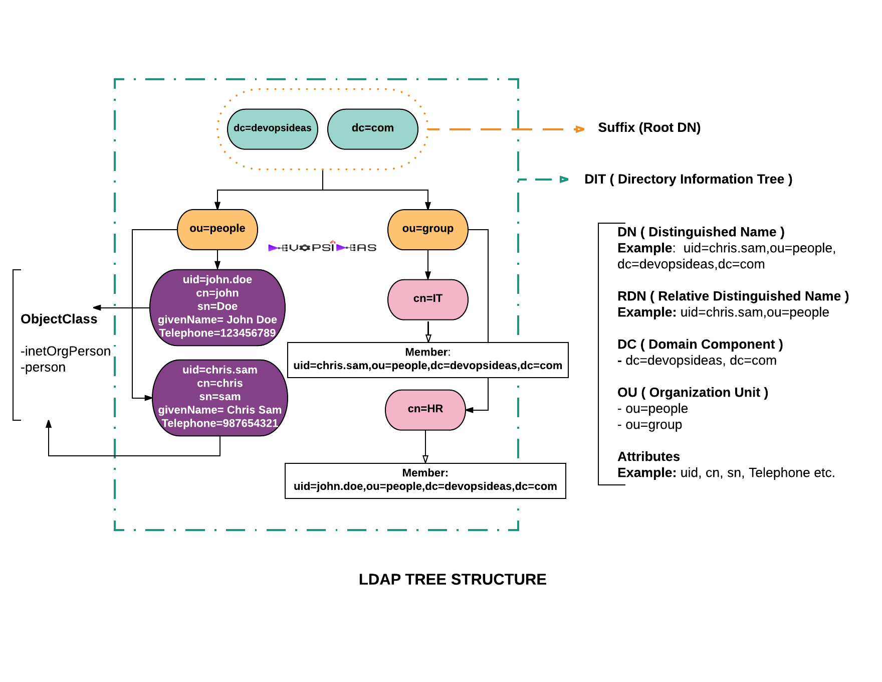 Openldap Tutorial - LDAP TREE STRUCTURE