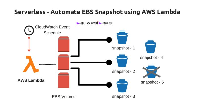 EBS Snapshot using AWS Lambda
