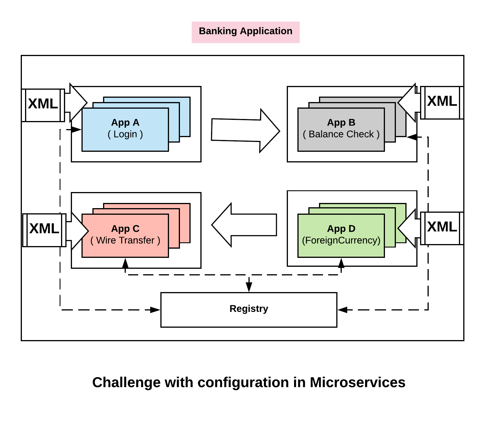 Microservices Configuration