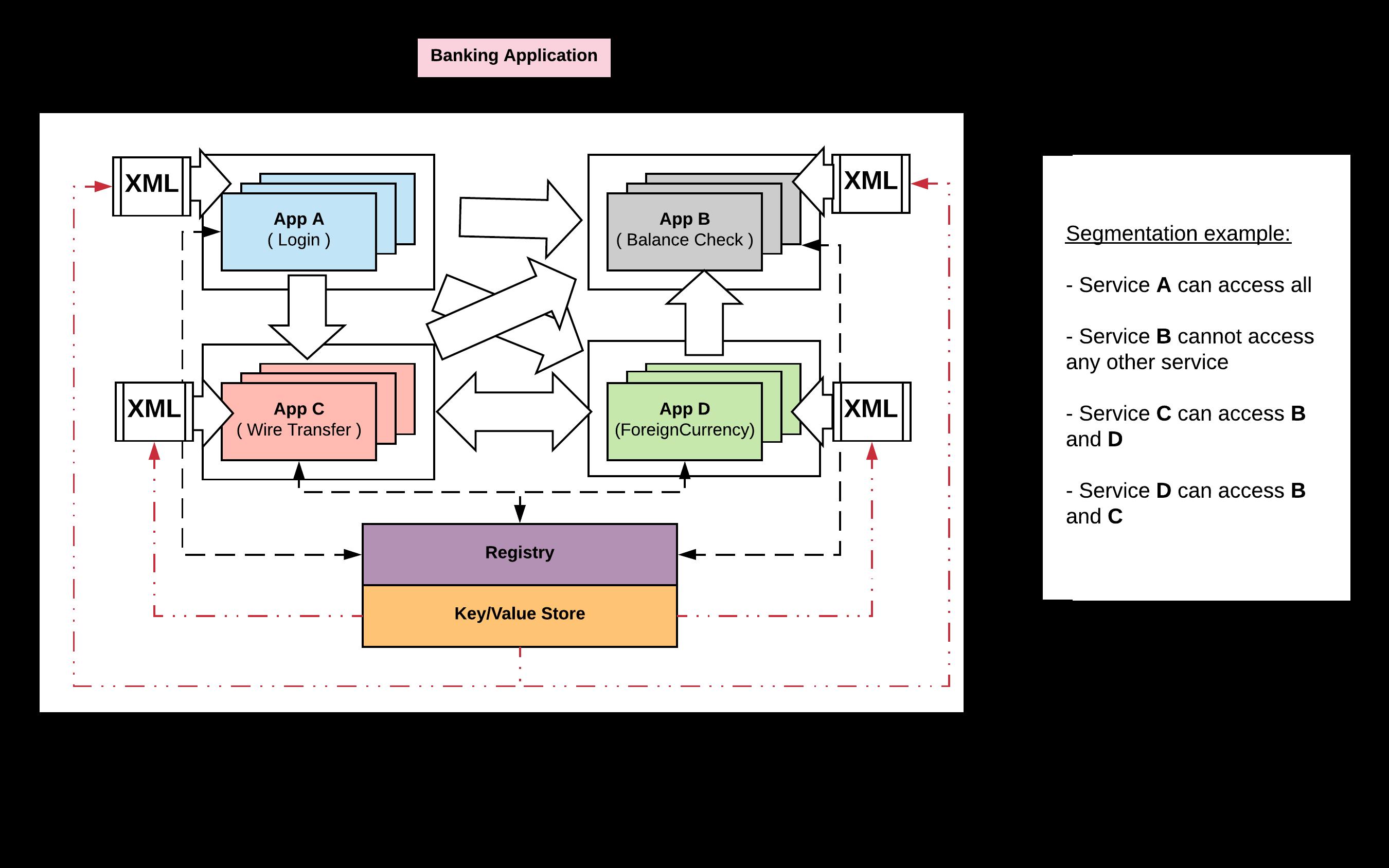 Microservices segmentation challenge