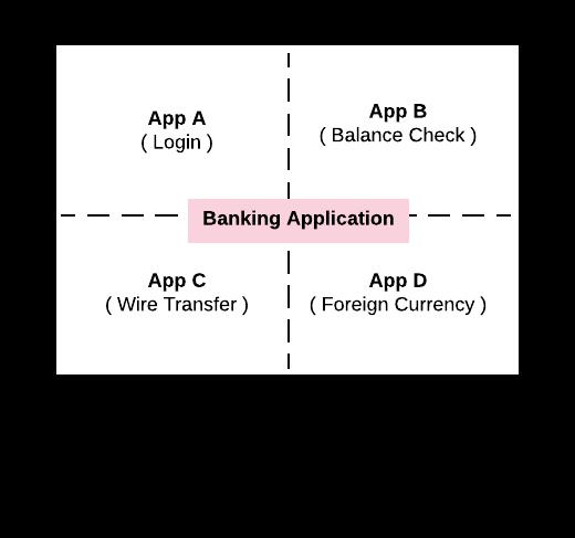 Monolithic App