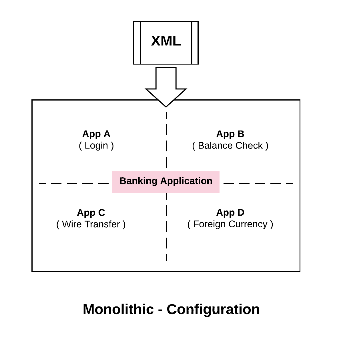 Monolithic Configuration
