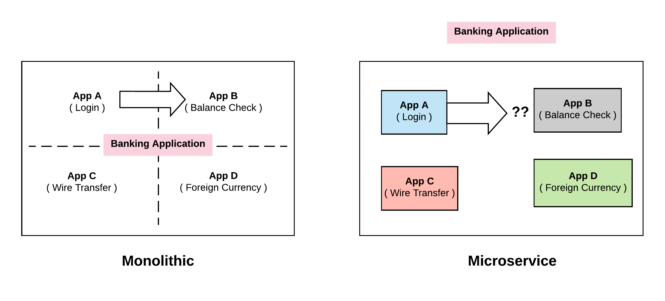Monolithic_Microservice_service_discovery
