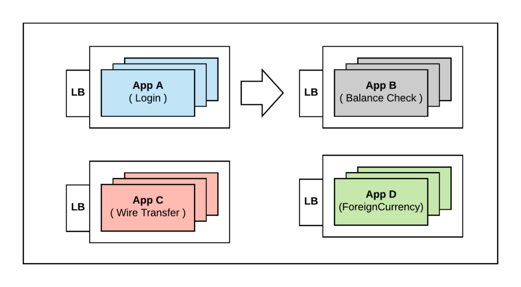 Service Discovery using LB